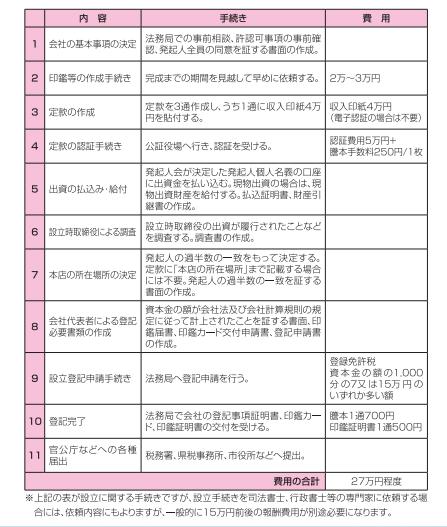 福岡の会社設立費用